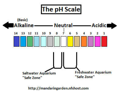 Aquarium chemistry water hardness ph gh and kh 2017 for How to lower ph in fish tank