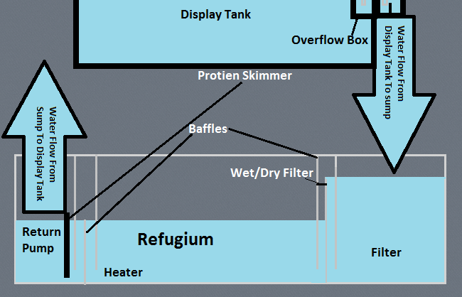how to build an overflow for aquarium